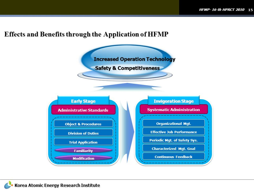 Effects and Benefits through the Application of HFMP