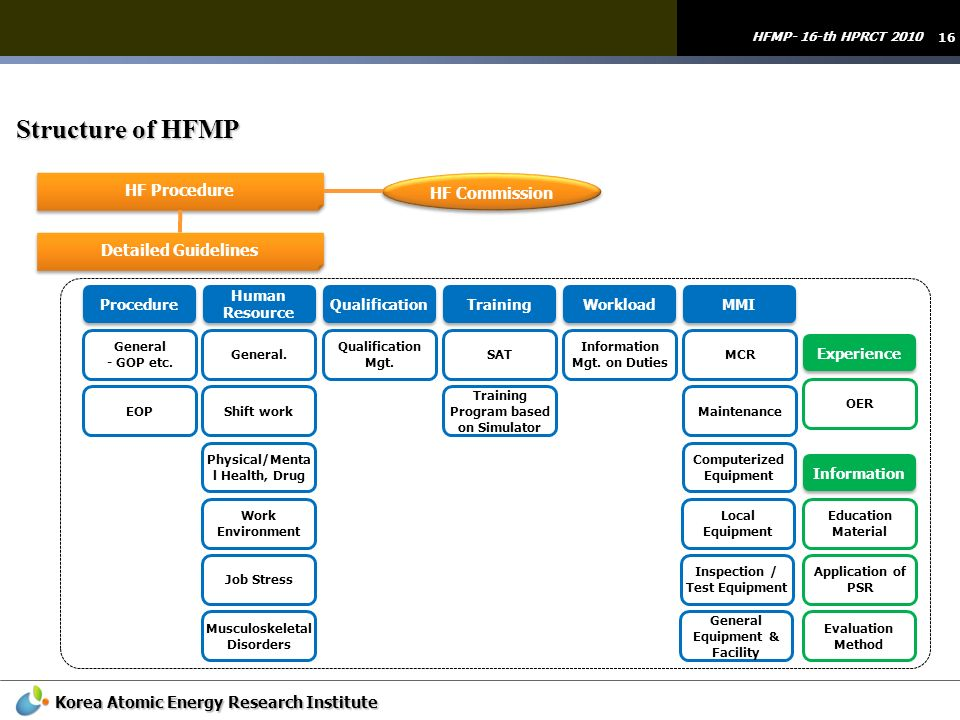 Structure of HFMP HF Procedure HF Commission Detailed Guidelines