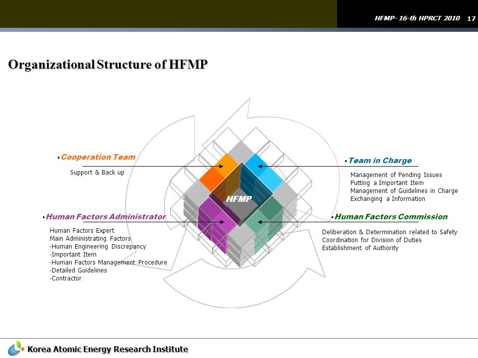 Organizational Structure of HFMP