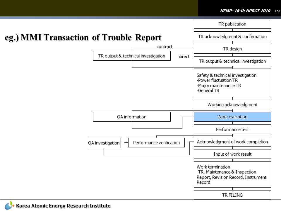 eg.) MMI Transaction of Trouble Report