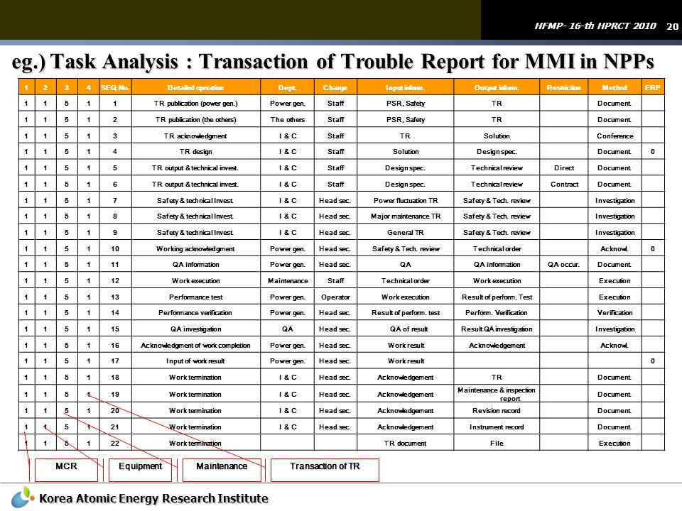 eg.) Task Analysis : Transaction of Trouble Report for MMI in NPPs