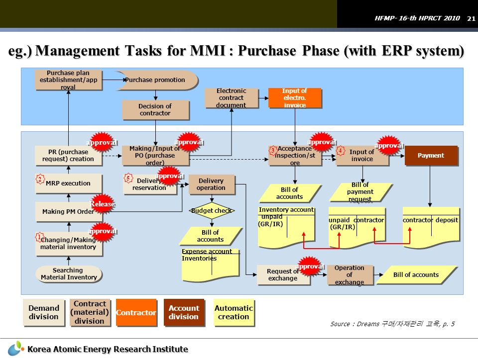 eg.) Management Tasks for MMI : Purchase Phase (with ERP system)