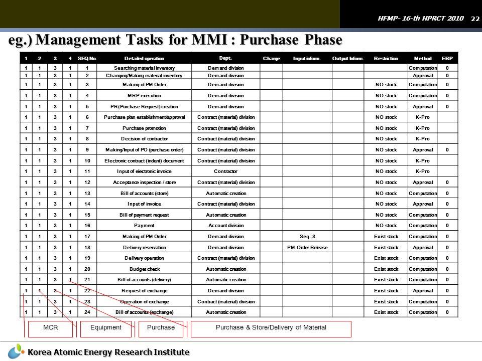 eg.) Management Tasks for MMI : Purchase Phase