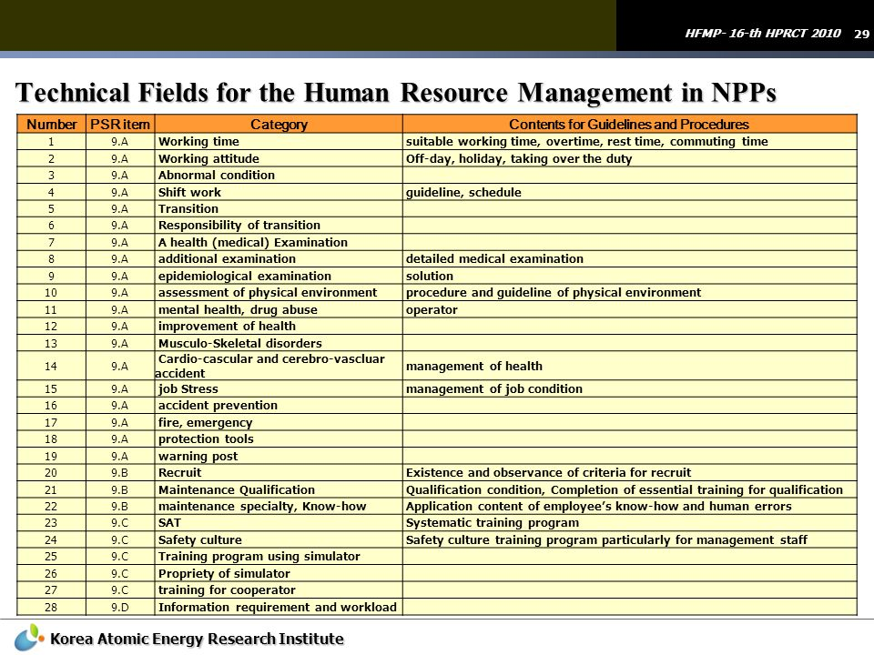 Technical Fields for the Human Resource Management in NPPs