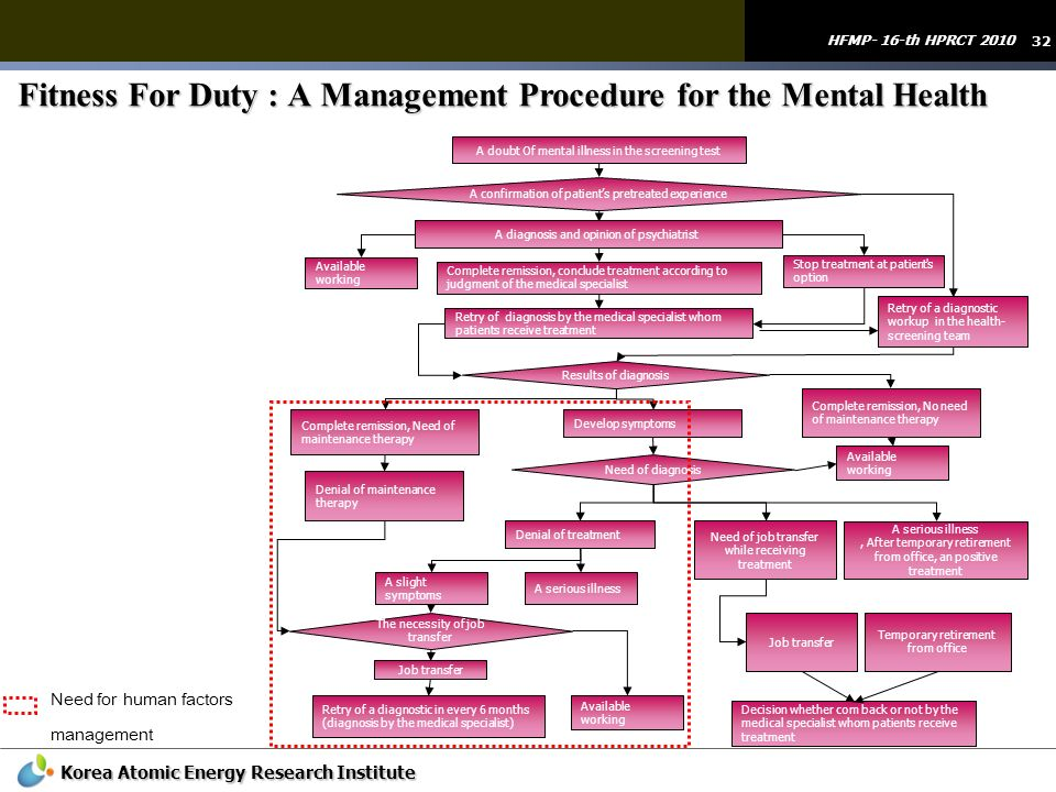 Fitness For Duty : A Management Procedure for the Mental Health