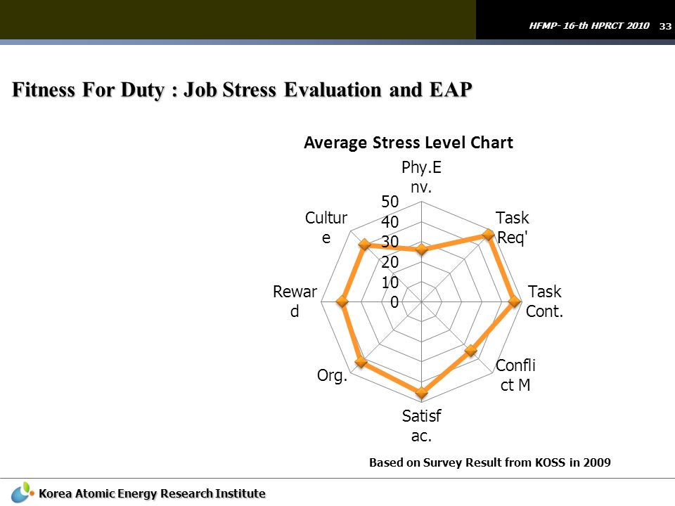Fitness For Duty : Job Stress Evaluation and EAP