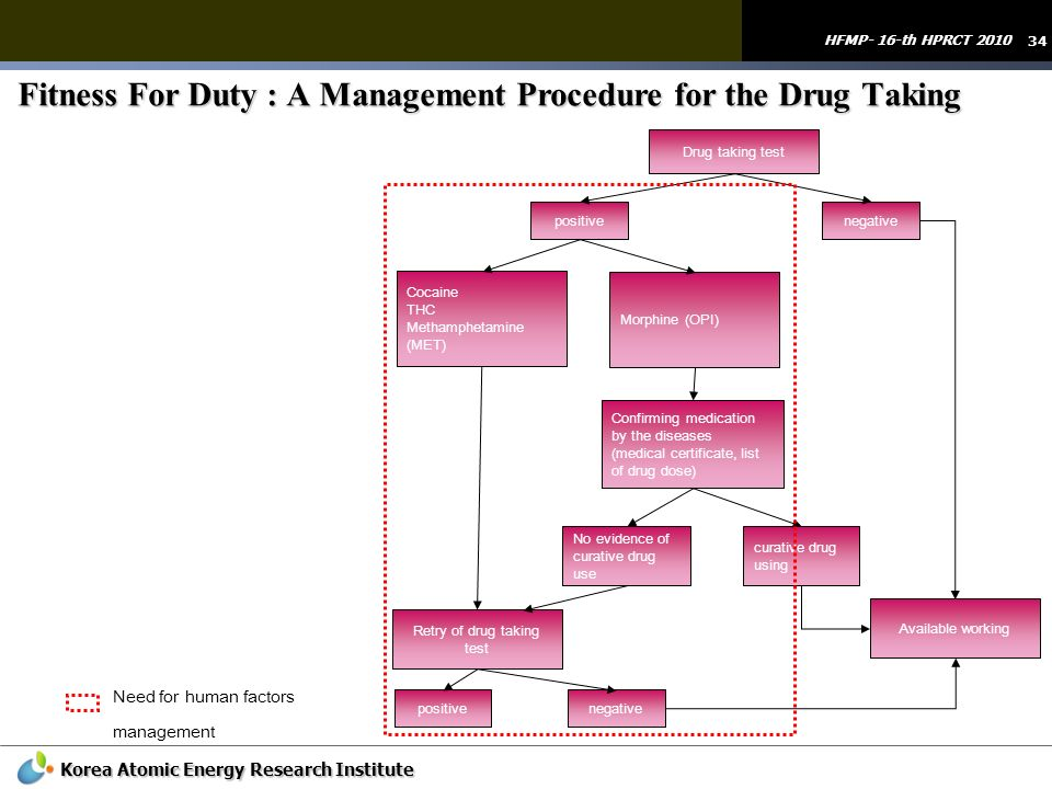 Fitness For Duty : A Management Procedure for the Drug Taking