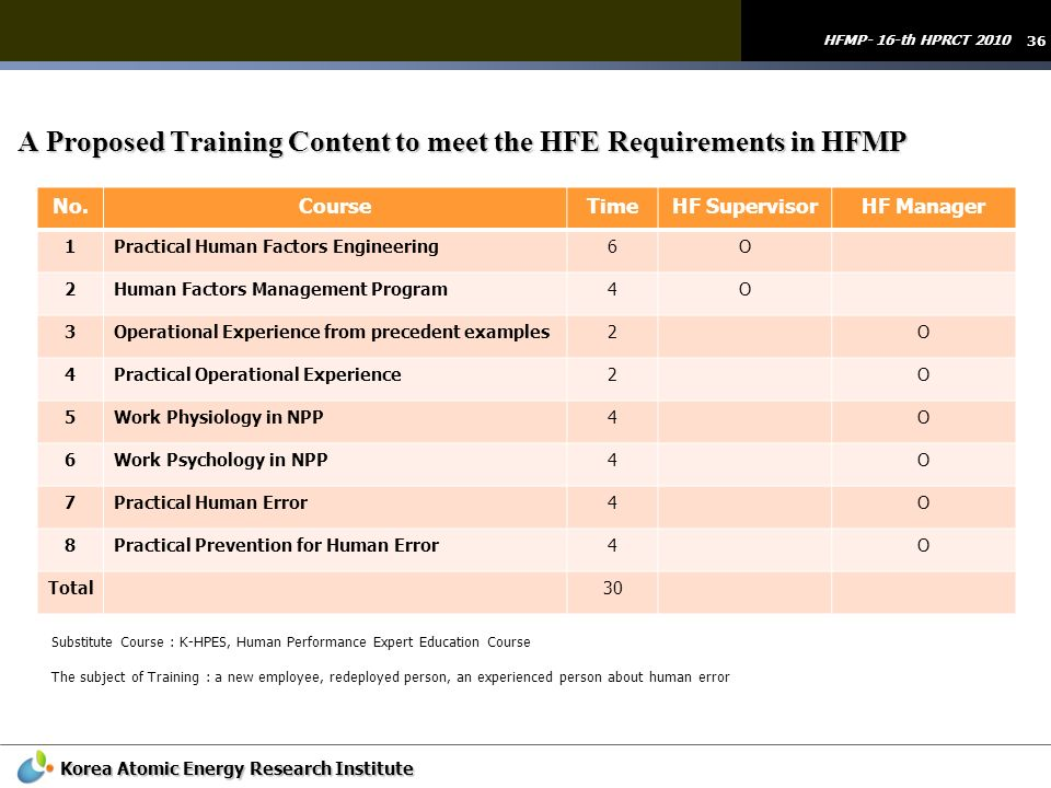 A Proposed Training Content to meet the HFE Requirements in HFMP