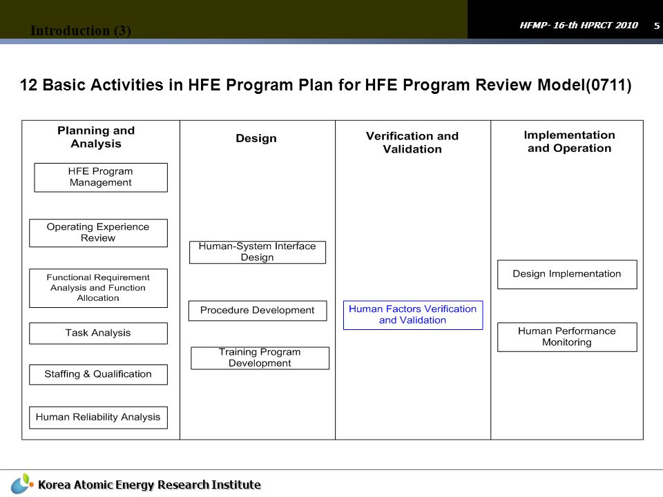 Introduction (3) 12 Basic Activities in HFE Program Plan for HFE Program Review Model(0711)