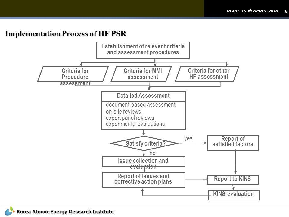 Implementation Process of HF PSR