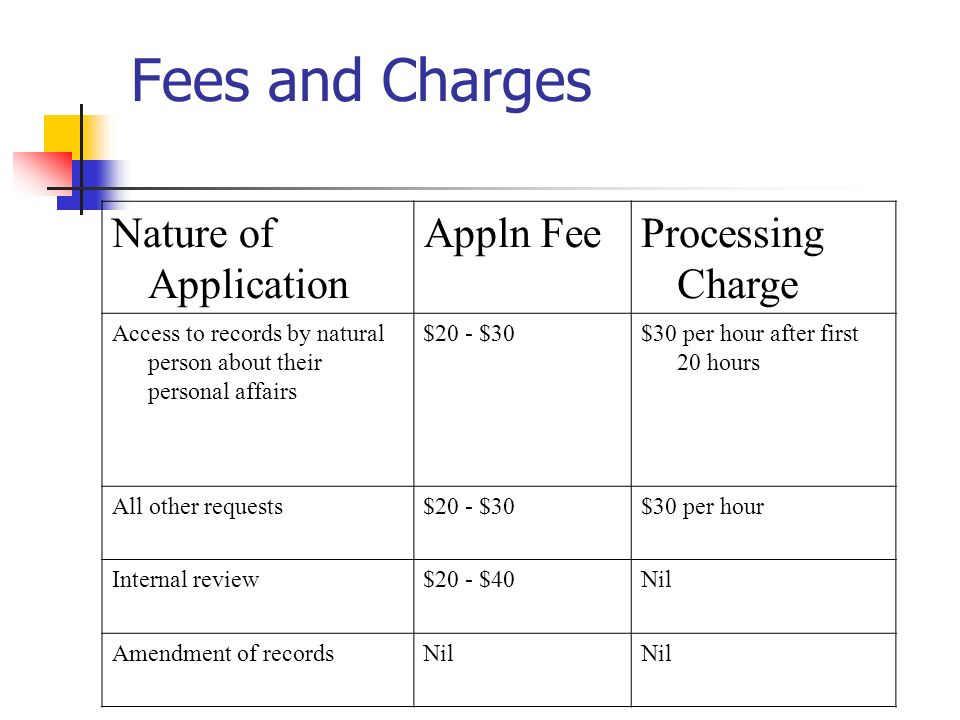 Fees and Charges Nature of Application Appln Fee Processing Charge