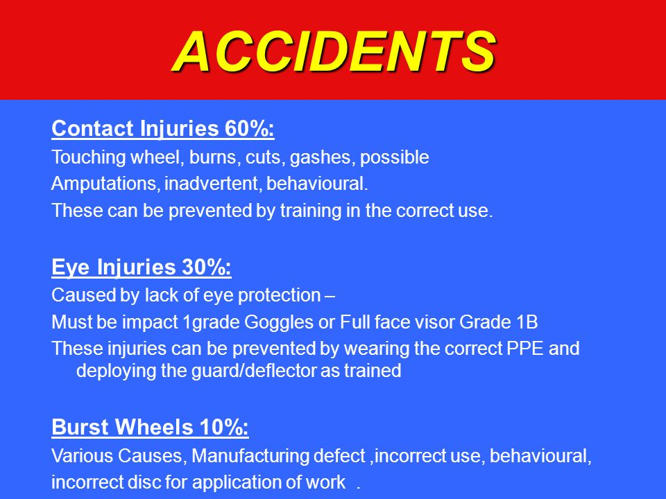 ACCIDENTS Contact Injuries 60%: Eye Injuries 30%: Burst Wheels 10%: