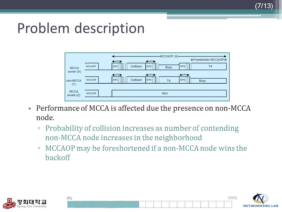 Problem description Performance of MCCA is affected due the presence on non-MCCA node.