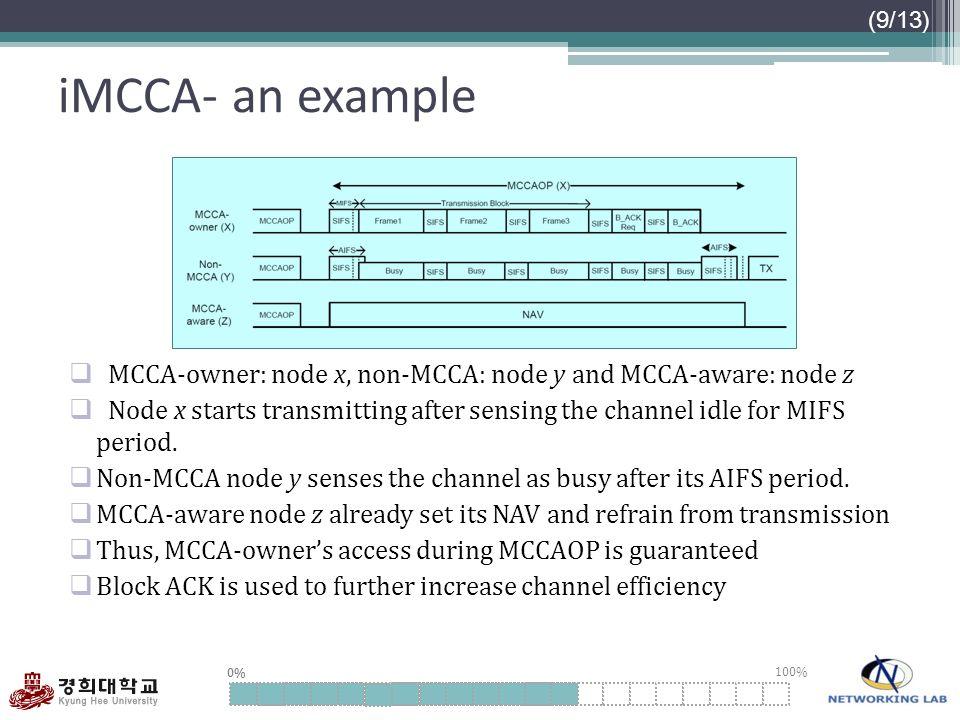 iMCCA- an example MCCA-owner: node x, non-MCCA: node y and MCCA-aware: node z.