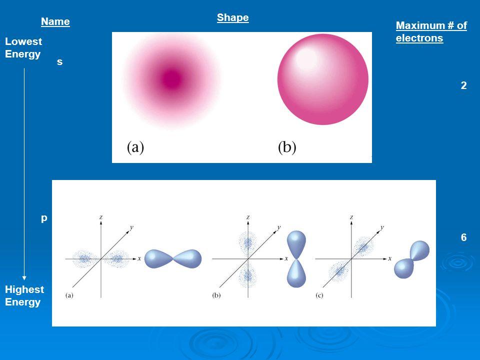 Shape Name Maximum # of electrons Lowest Energy s 2 Spherical p 6 Highest Energy Dumbell Dumbell