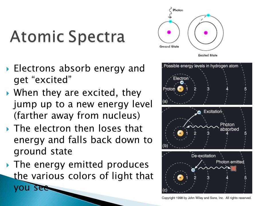 Atomic Spectra Electrons absorb energy and get excited