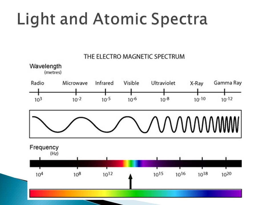 Light and Atomic Spectra