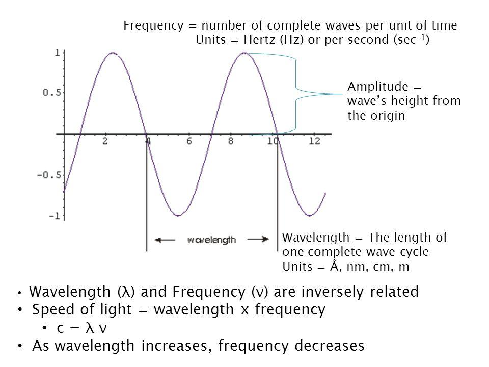 Speed of light = wavelength x frequency c = λ ν