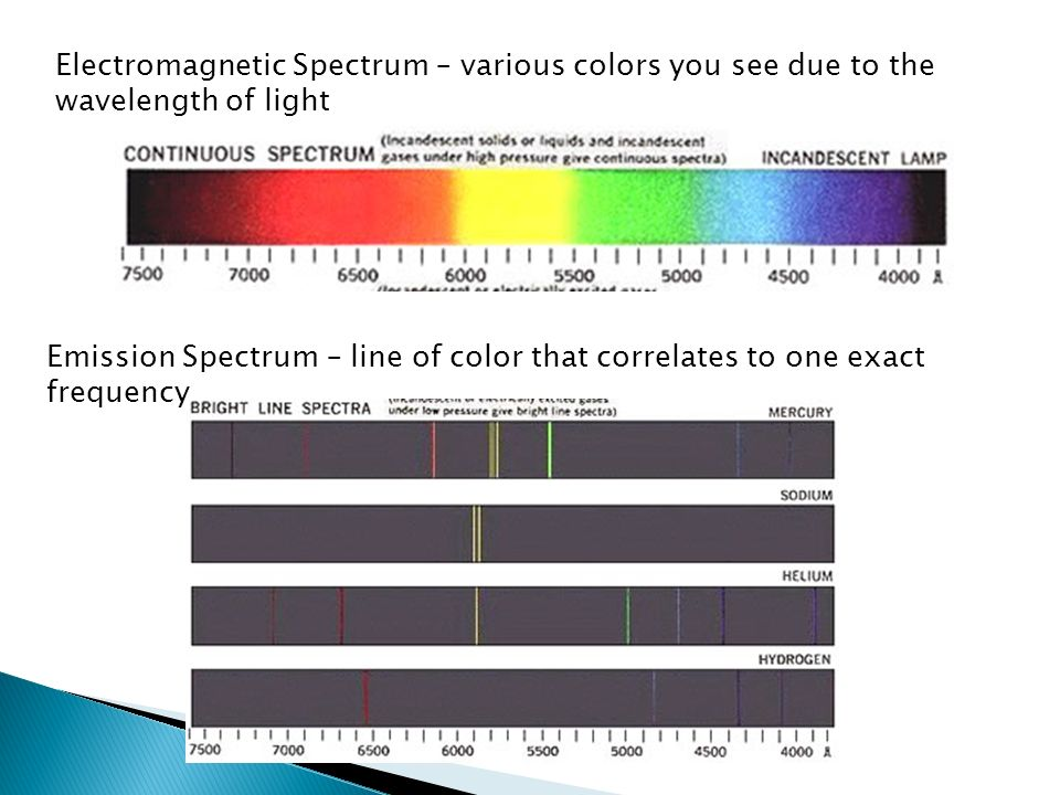 Electromagnetic Spectrum – various colors you see due to the wavelength of light