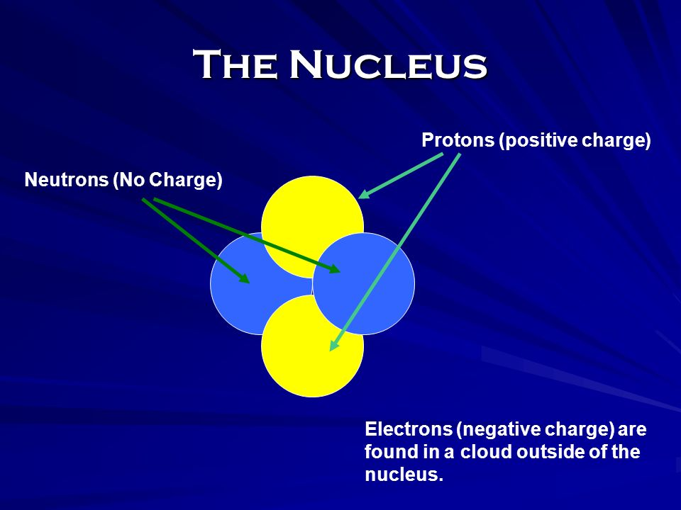 The Nucleus Protons (positive charge) Neutrons (No Charge)