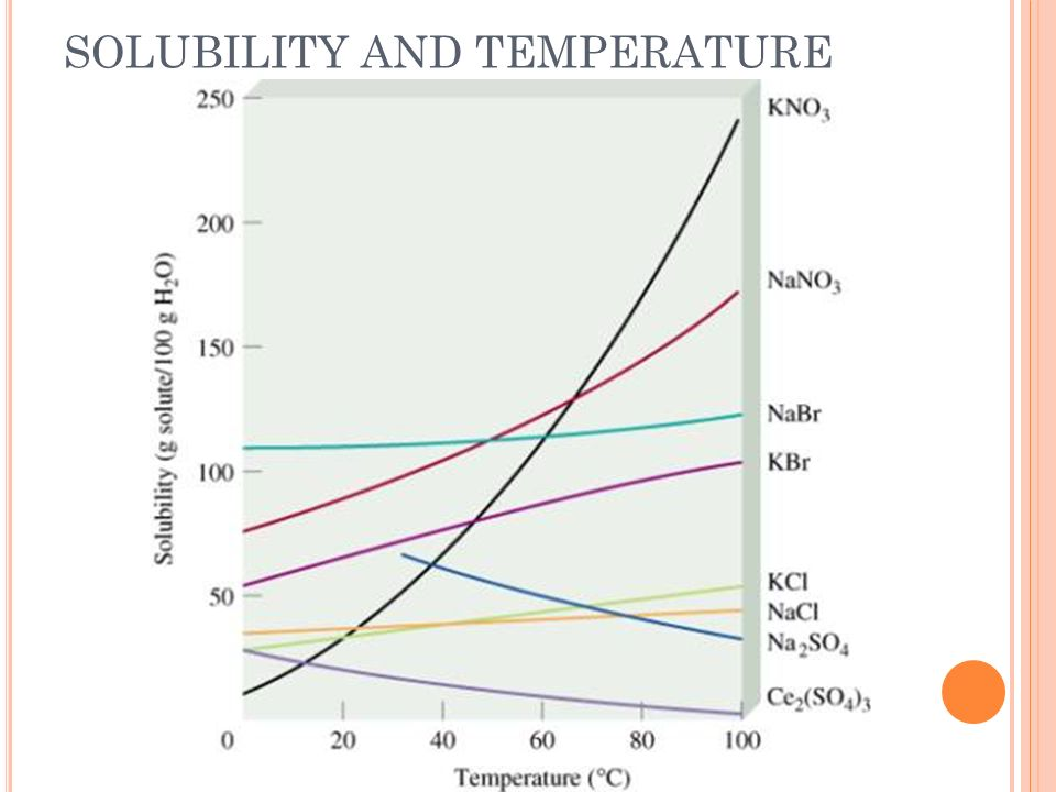 SOLUBILITY AND TEMPERATURE