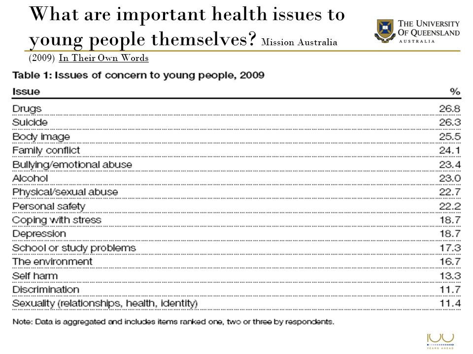 significant issues young people face Survey reveals challenges faced by young people the most significant or challenging issues facing their children to the issues they face.