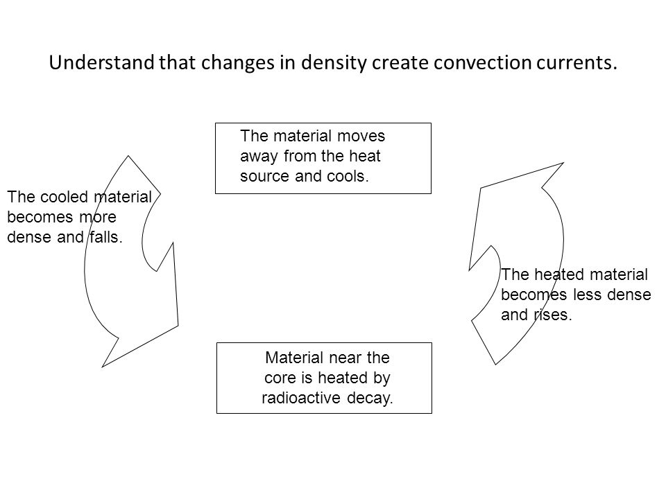 Understand that changes in density create convection currents.