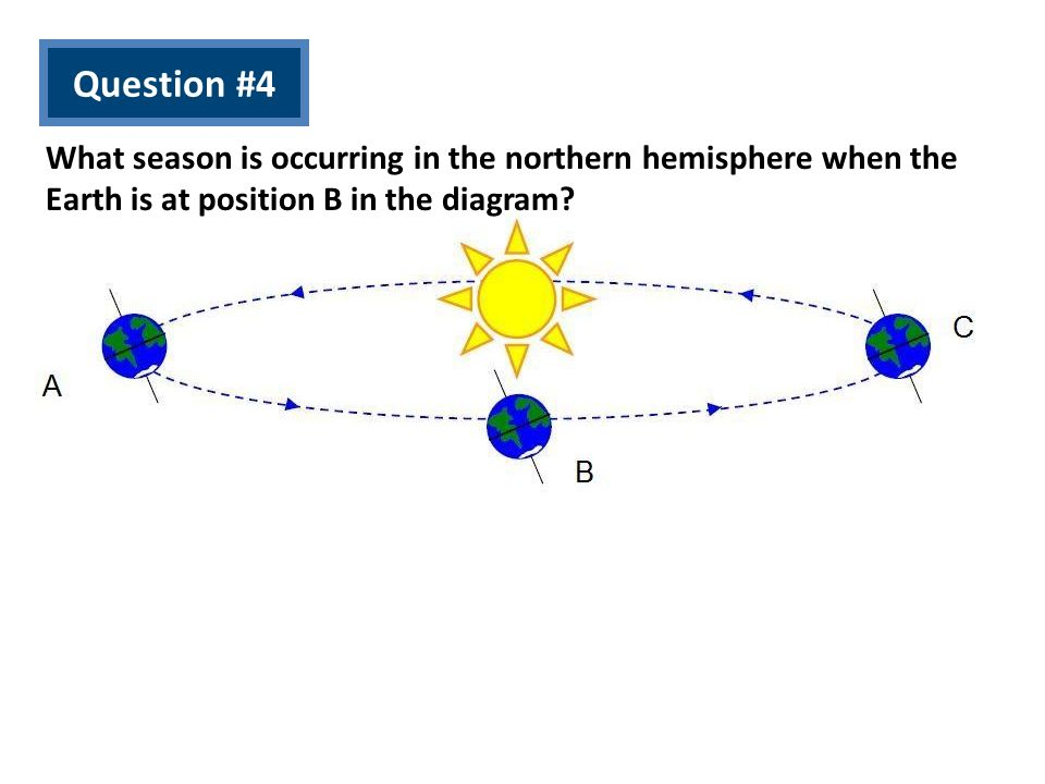 Question #4 What season is occurring in the northern hemisphere when the Earth is at position B in the diagram