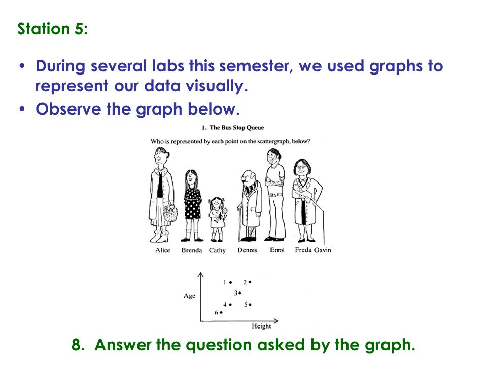 8. Answer the question asked by the graph.