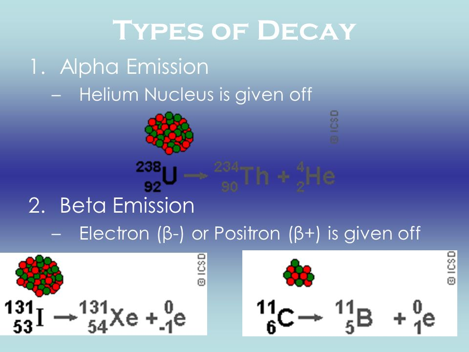 Types of Decay Alpha Emission Beta Emission