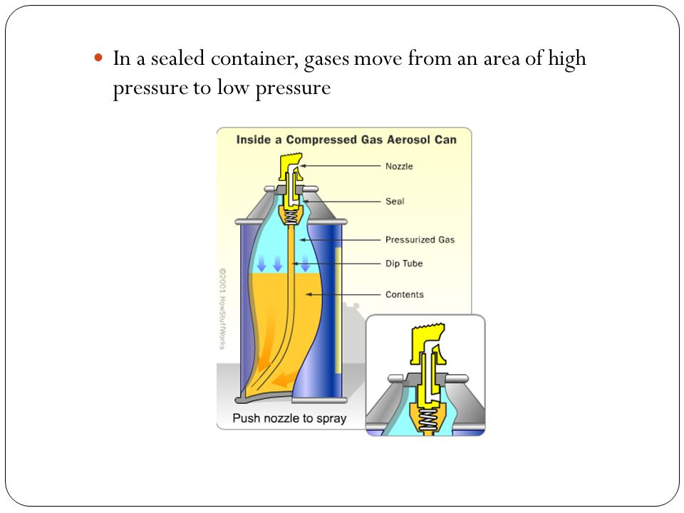 In a sealed container, gases move from an area of high pressure to low pressure
