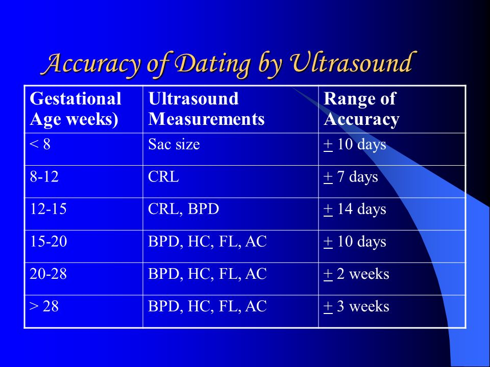 ultrasound dating accuracy