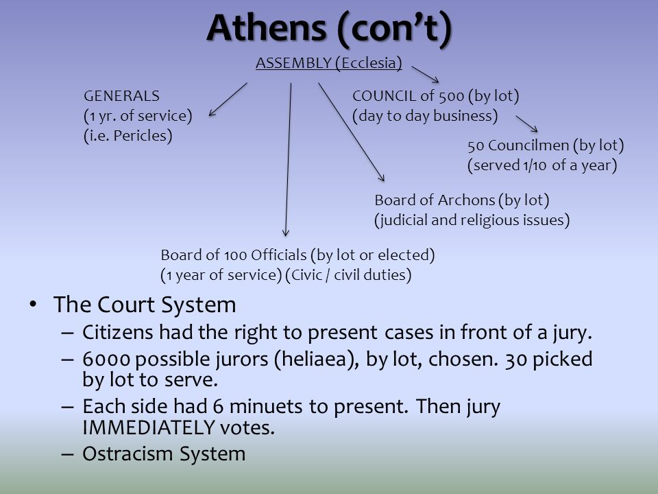 Athens (con't) The Court System