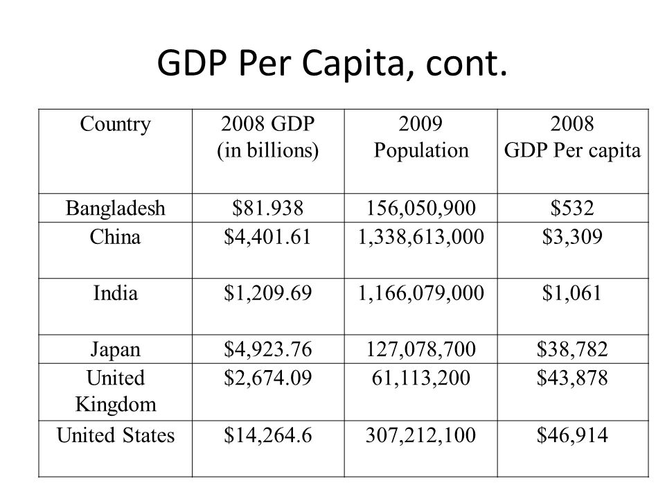 GDP Per Capita, cont. Country 2008 GDP (in billions) 2009 Population