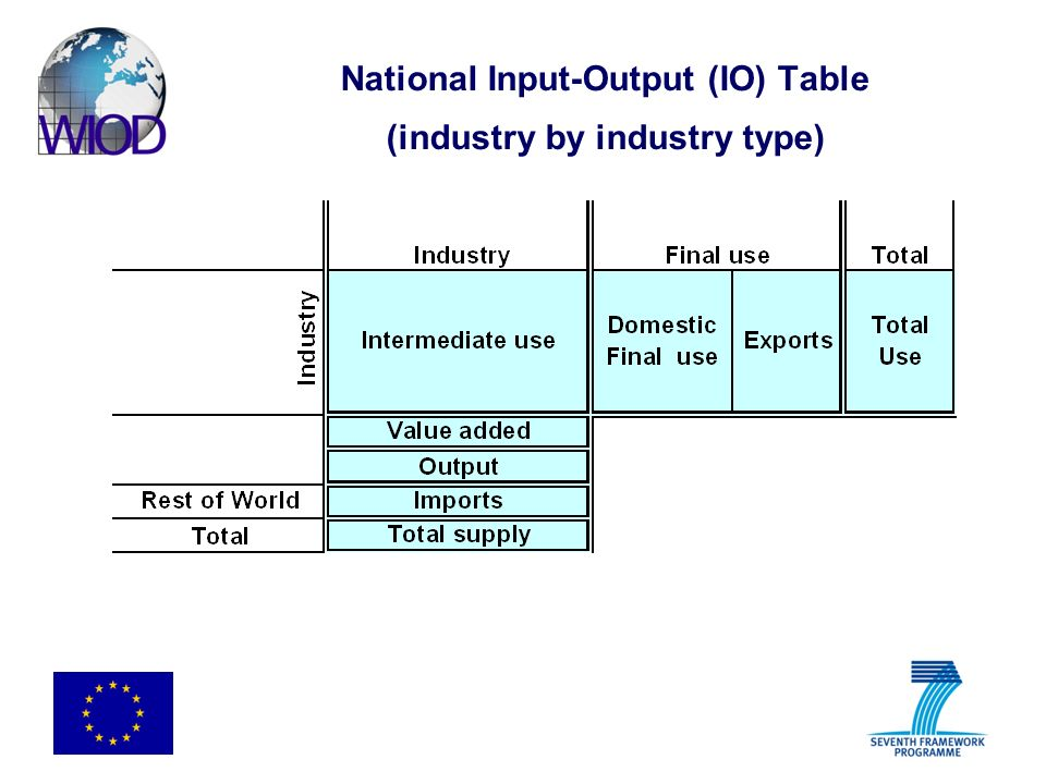 National Input-Output (IO) Table (industry by industry type)