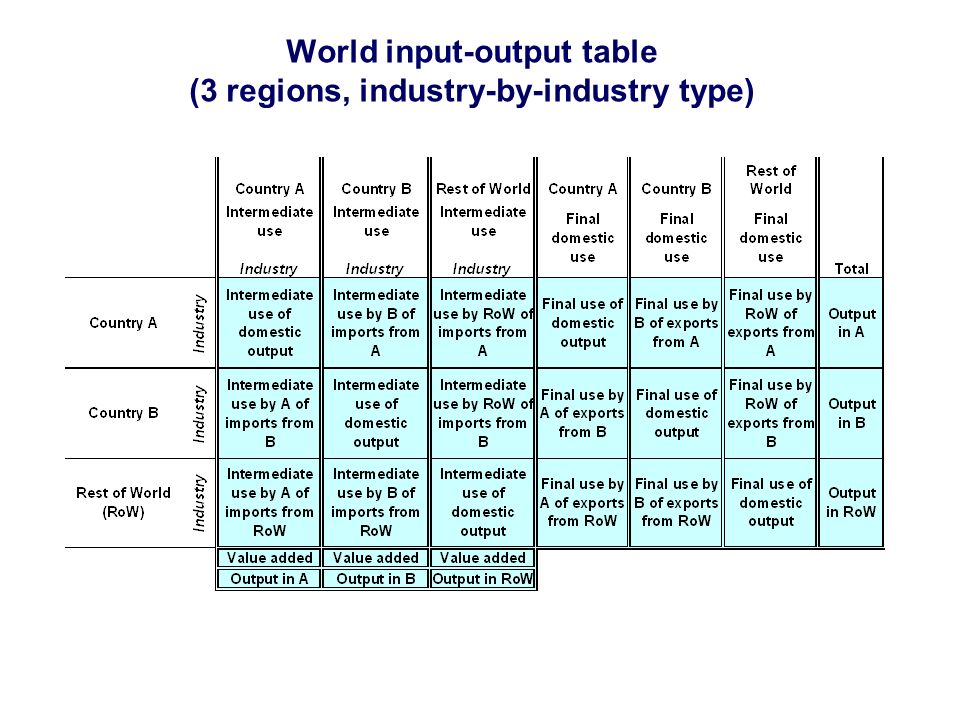 World input-output table (3 regions, industry-by-industry type)