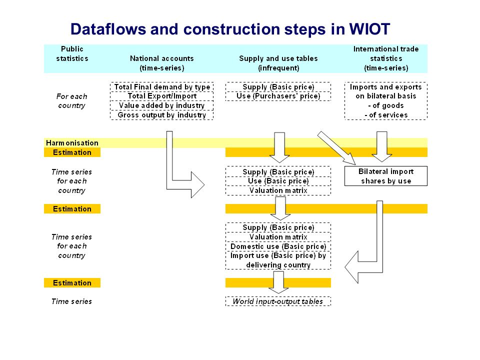 Dataflows and construction steps in WIOT
