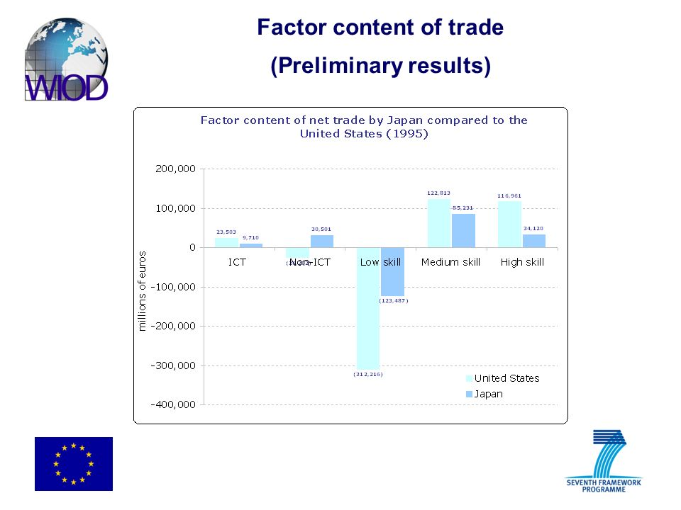 Factor content of trade (Preliminary results)