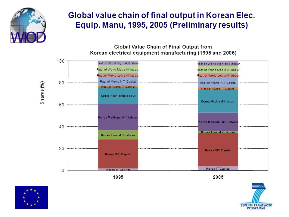 Global value chain of final output in Korean Elec. Equip