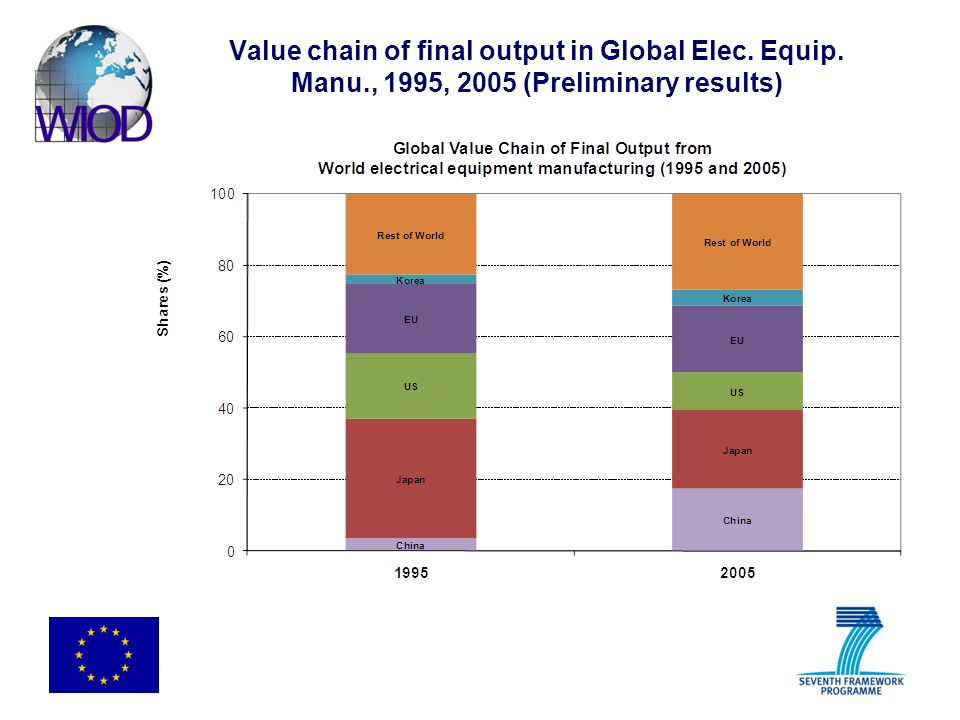 Value chain of final output in Global Elec. Equip. Manu