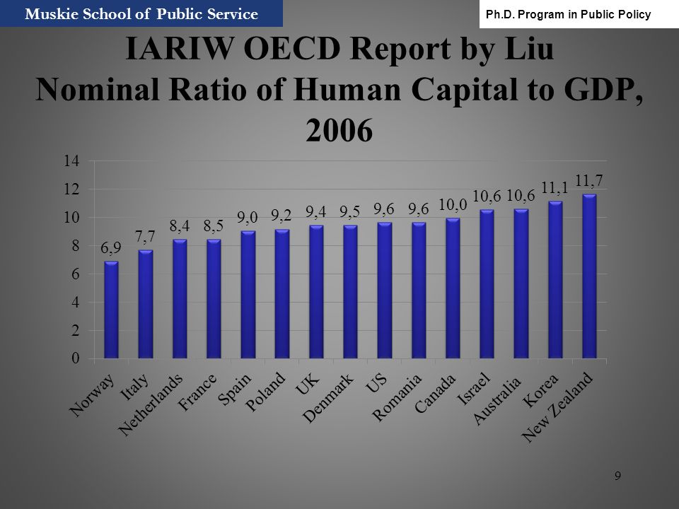 IARIW OECD Report by Liu Nominal Ratio of Human Capital to GDP, 2006