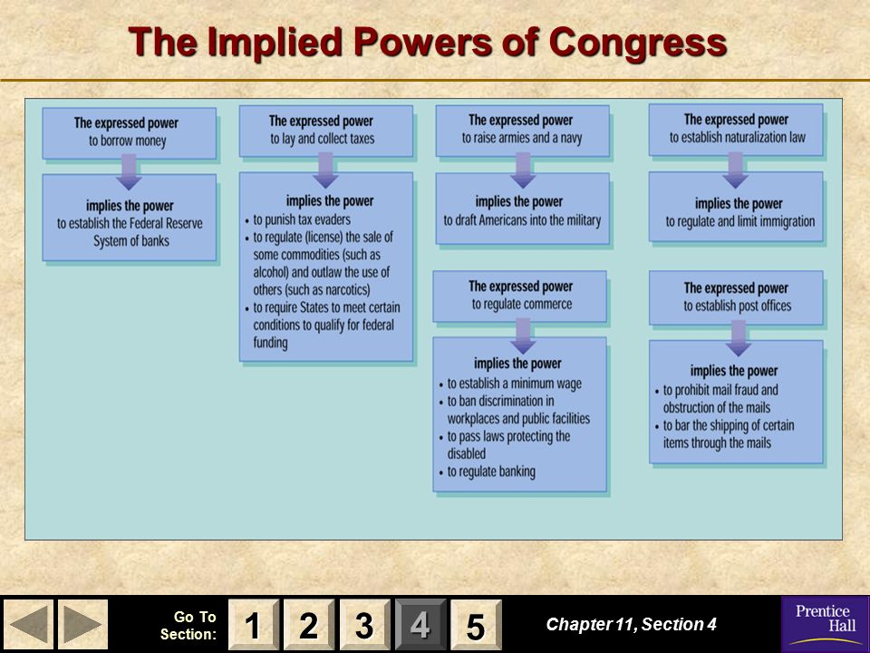 the powers of congress within the us government Powers delegated to the federal government delegated powers are those  of powers granted in the constitution  the three types of powers granted in.