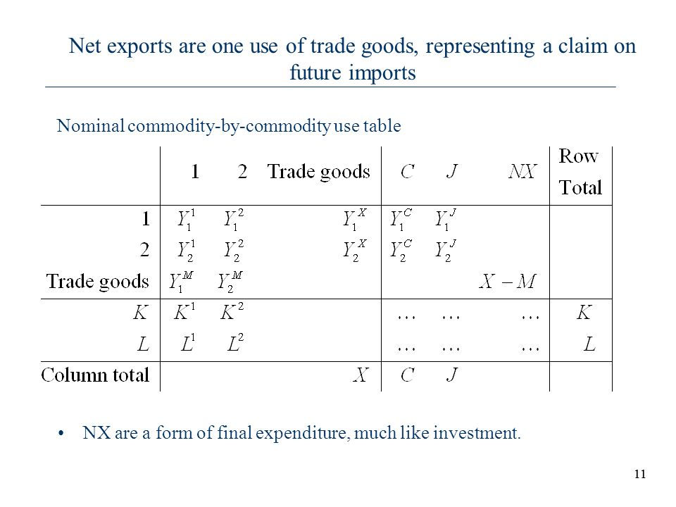 Net exports are one use of trade goods, representing a claim on future imports