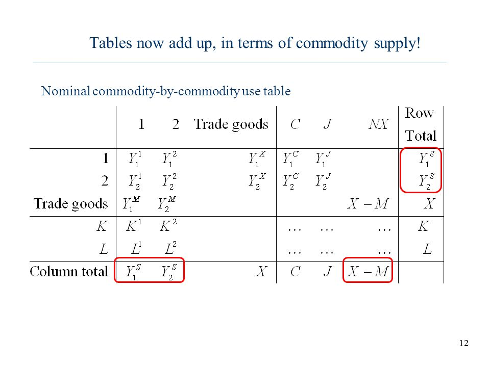 Tables now add up, in terms of commodity supply!