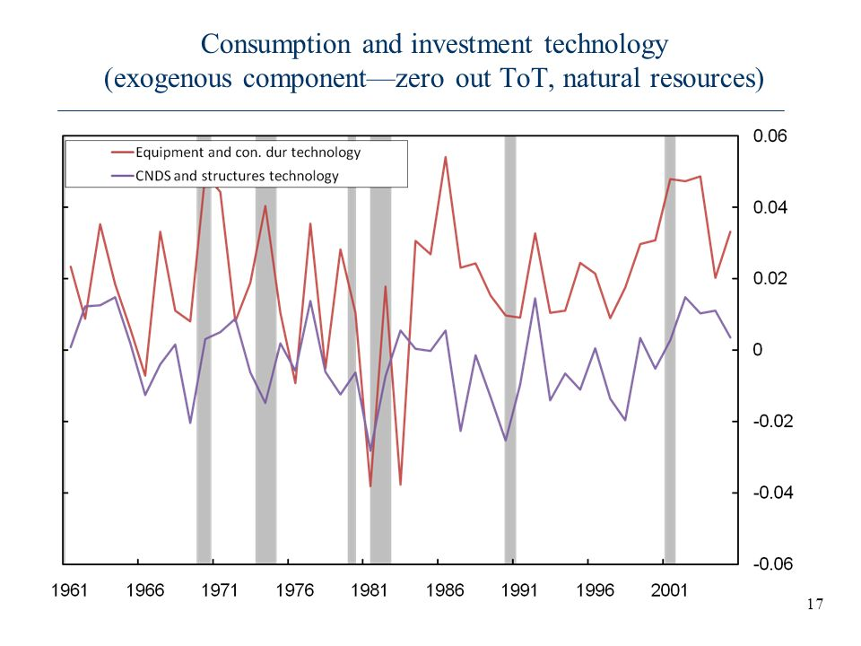 Consumption and investment technology (exogenous component—zero out ToT, natural resources)