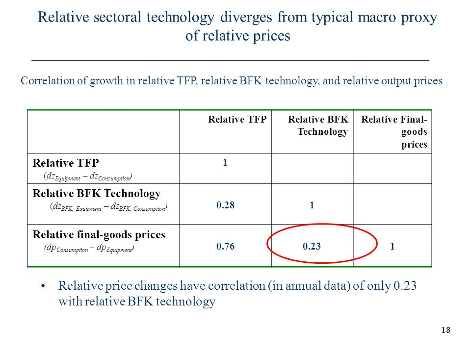 Relative sectoral technology diverges from typical macro proxy of relative prices