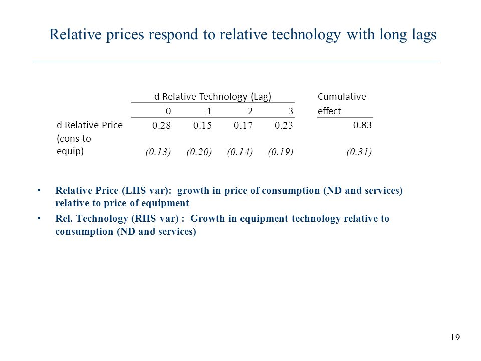 Relative prices respond to relative technology with long lags