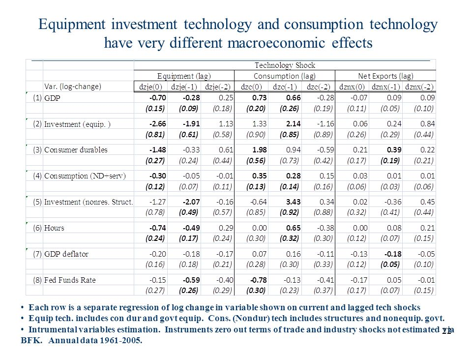 Equipment investment technology and consumption technology have very different macroeconomic effects
