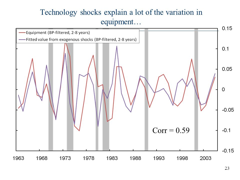 Technology shocks explain a lot of the variation in equipment…