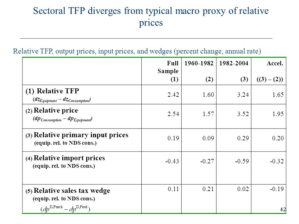 Sectoral TFP diverges from typical macro proxy of relative prices